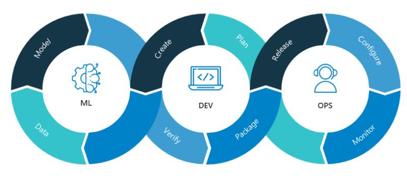Imagen sobre el proceso MLOps. El proceso está formado por ML, DEV y OPS.
