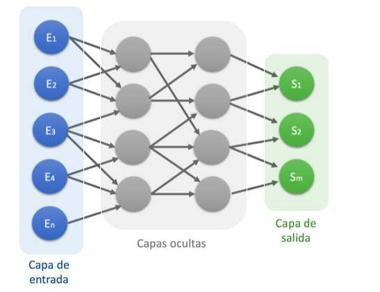 uso-redes-neuronales-machine-learning-vs-deep-learning